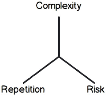 Complexity, repetition and risk - the three factors that determine how much effort is required to complete a PBI - AxisAgile.com.au