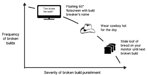 "Figure 3 - Broken build ""punishments"" can range from innocuous to extreme."