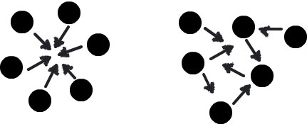 Figure 1 - Your daily scrum should look like a nice tight circle (or semicircle) instead of an amorphous blob