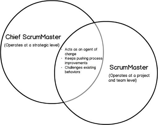 ScrumMaster Graph