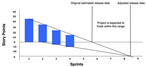 An enhanced release burndown chart - Scrum Metrics that Matter by AxisAgile
