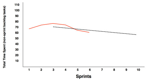 A sprint interference graph used to plan the team's next sprint capacity - Scrum Metrics that Matter by AxisAgile