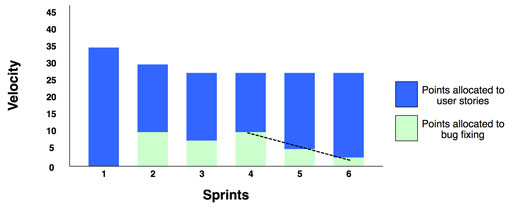 A remedial focus graph showing improving quality over a number of sprints - Scrum Metrics that Matter by AxisAgile