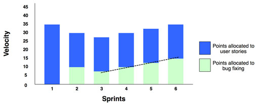 A remedial focus graph showing improving velocity but decreasing quality over a number of sprints - Scrum Metrics that Matter by AxisAgile