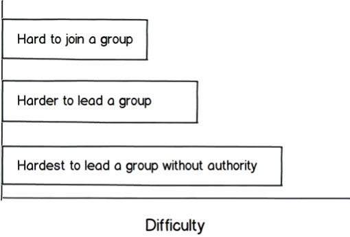 Figure 1 - Leading without authority requires a genuine servant-leader