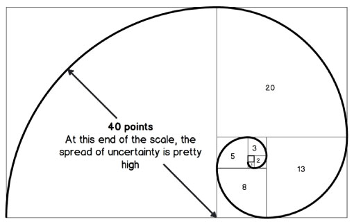"The modified Fibonacci used in Planning Poker shown with the ""Golden Spiral' visual - AxisAgile.com.au"